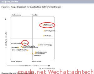 《2014 ADC Gartner magic quadrant(Oct. 2014)》
