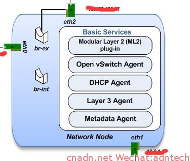 network-openstack