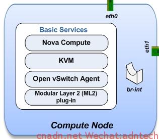 compute-openstack