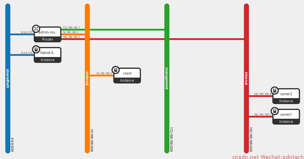 《VXLAN与flat网络共存测试模型》