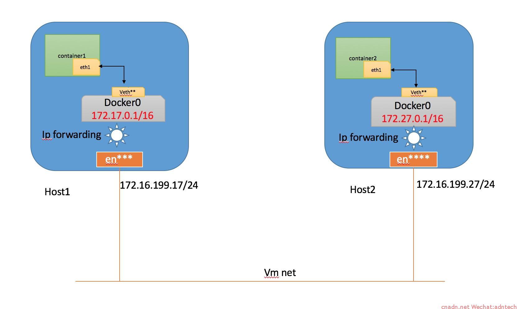 《docker容器跨宿主机通信方法(2):路由方式》