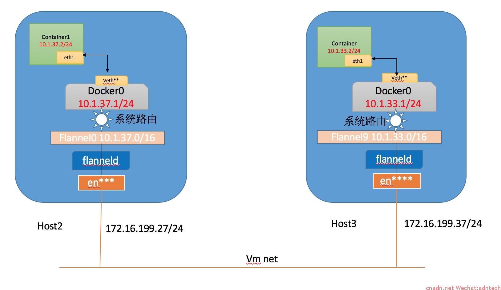 《DOCKER容器跨宿主机通信方法(4):Flannel-UDP》
